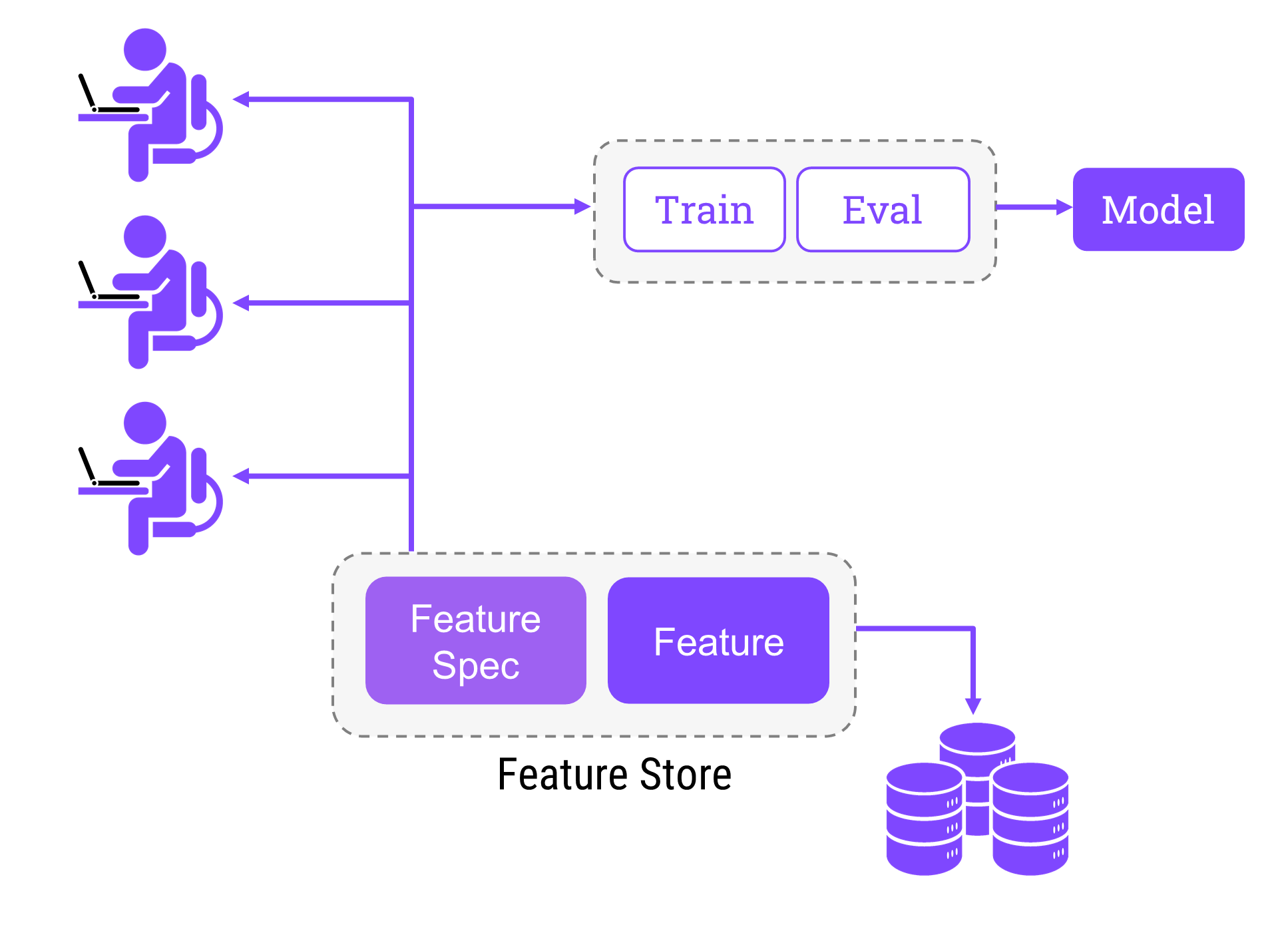 Feature Store